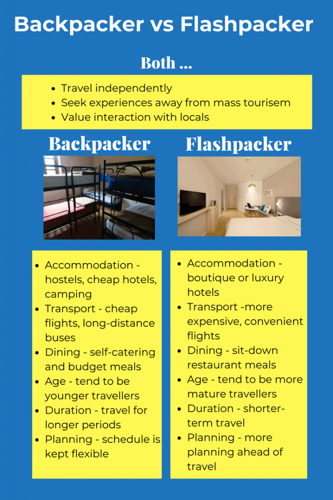 backpacker vs flashpacker infographic