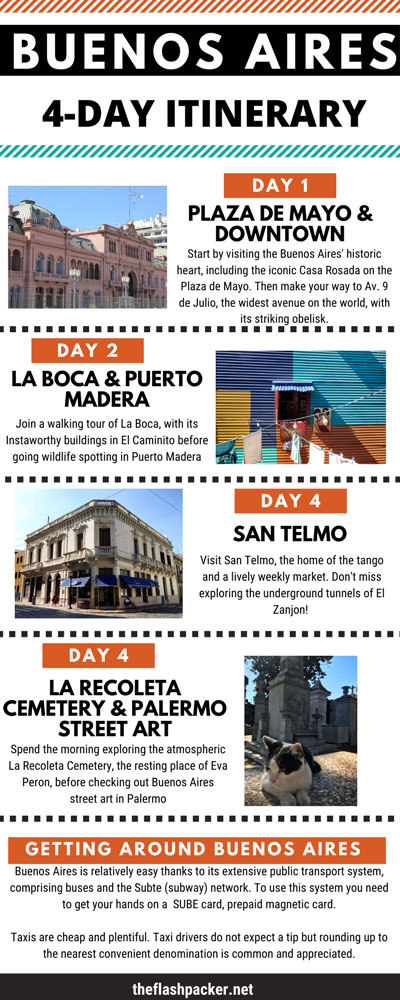 infographic with itinerary for 4 days in buenos aires